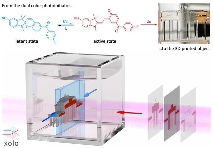 Xolographie als leistungsfähige Methode für den 3D-Druck