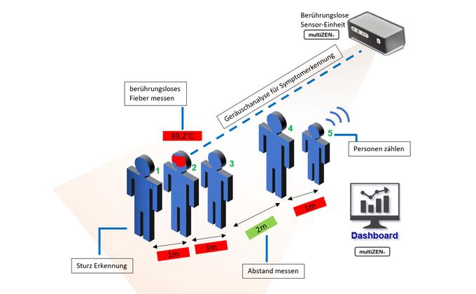 Damit wir auf Abstand bleiben: Technologie aus Adlershof erleichtert tägliches Leben