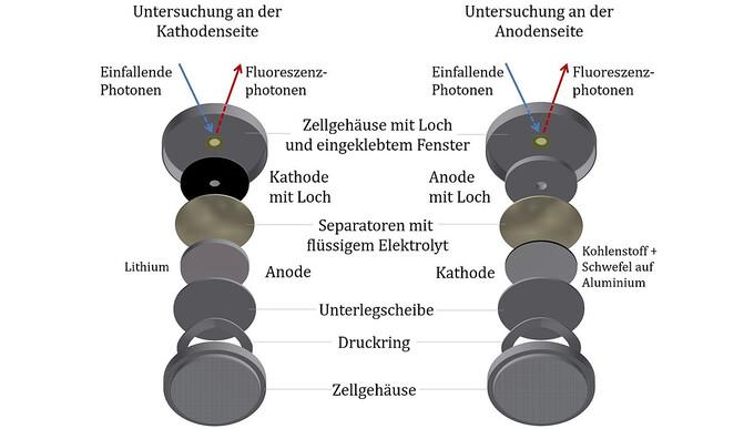 Operando-Charakterisierung von Alterungsmechanismen in Lithium-Schwefel-Batterien