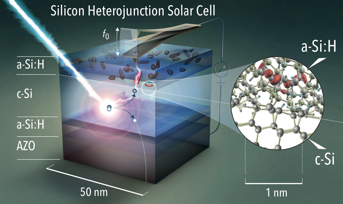 Wirkungsgrad Von Solarzellen