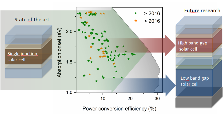 Trends Und Wege Zu Hocheffizienten Perowskit Solarzellen